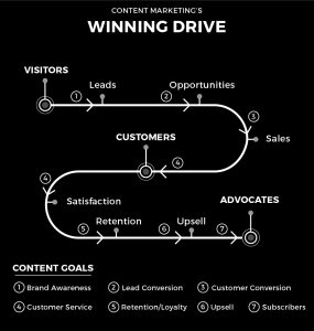 content-marketing-chart