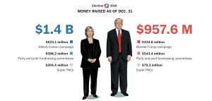 hillary vs trump budget